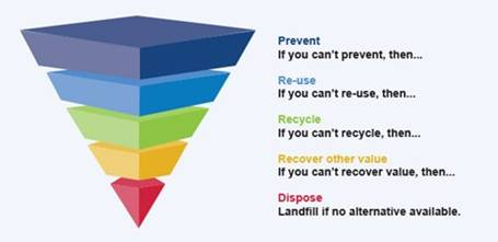 Hazardous Waste Reporting